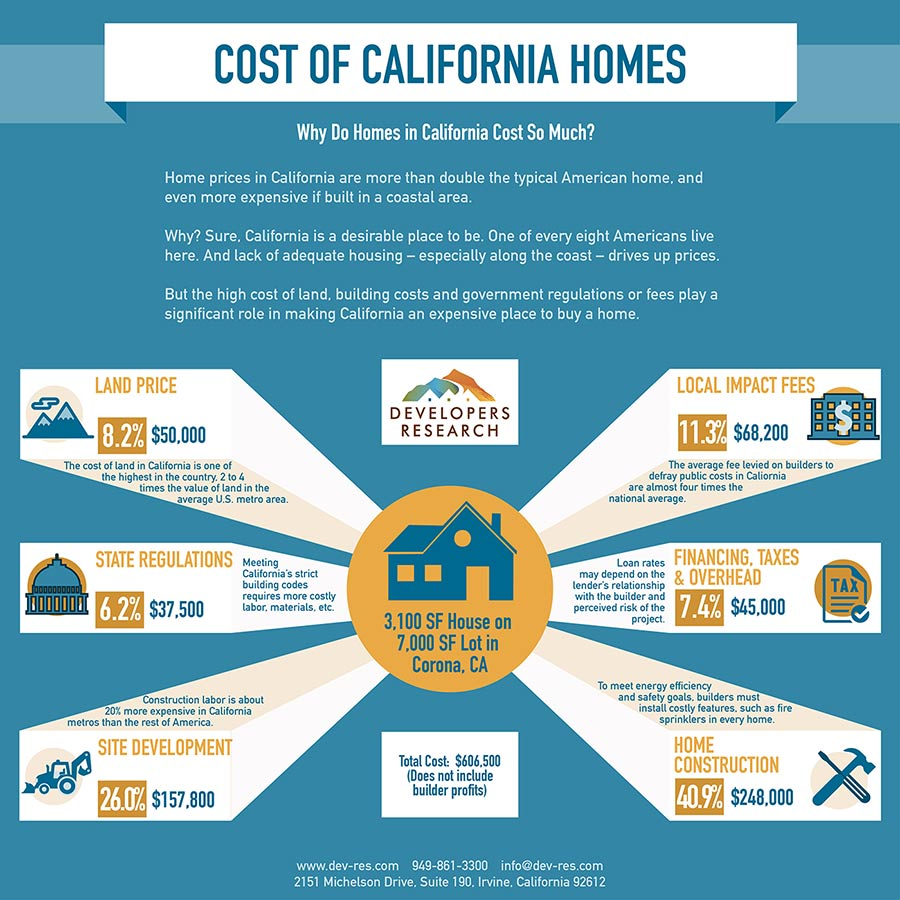 Why do Homes in California Cost So Much?